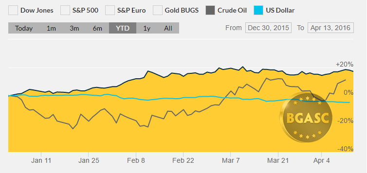 YTD gold oil and dollar April 13 2016 bgasc