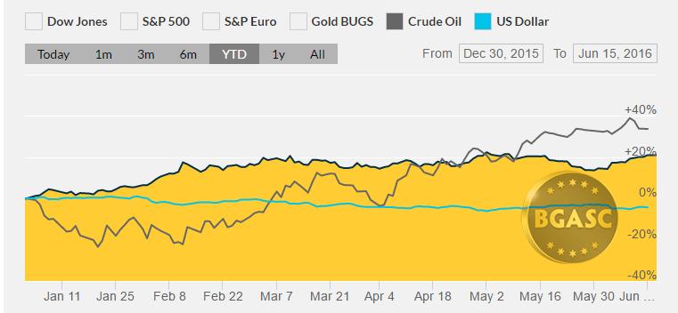 YTD gold oil and dollar june 15 bgasc