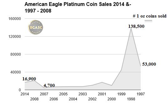 american eagle platinum coins 2014 1997-2008 bgasc