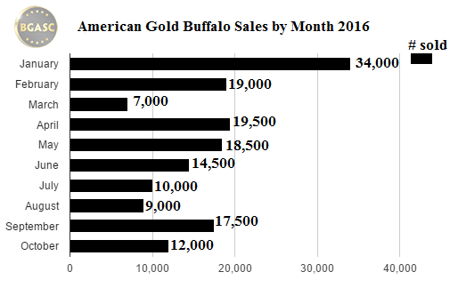 bgasc american gold buffalo sales by month 2016