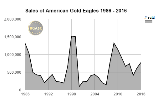 American gold eagle sales 1986-2016 through november bgasc