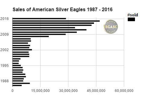 american silver eagle sales bgasc 87-16 bgasc