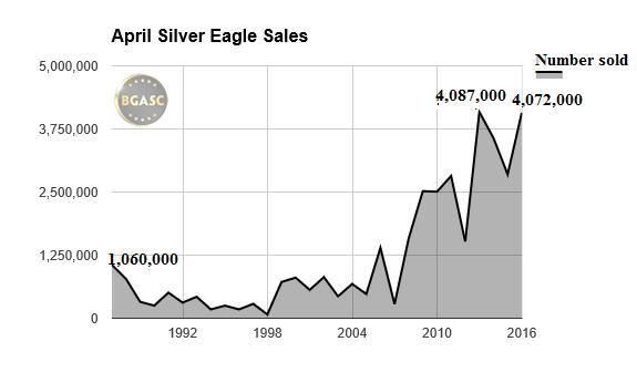 april silver eagle sales 86-2016 bgasc