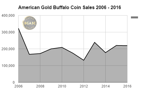 bgasc American Gold Buffalo coin sales 2006 - 2016 final