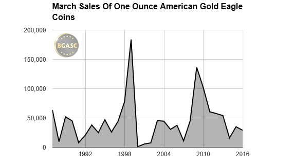 bgasc March sales of American gold eagles 1987-2016