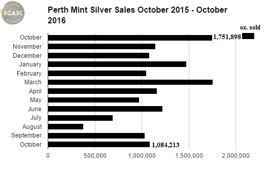 bgasc Perth mint silver sales october 2015 - oct 2016