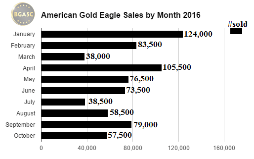 bgasc american gold eagle sales by month 2016 through mid october