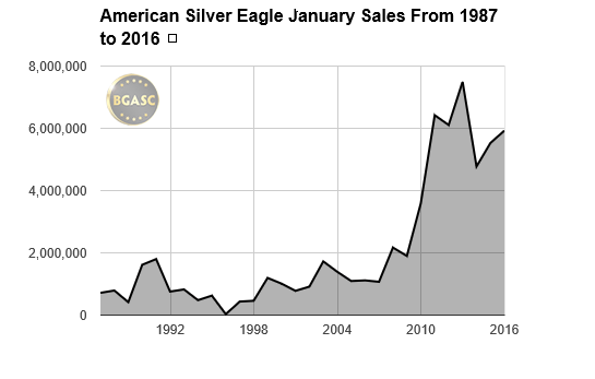 american silver eagle january sales buy gold and silver
