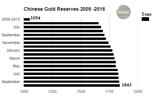bgasc chinese gold reserves october 2016