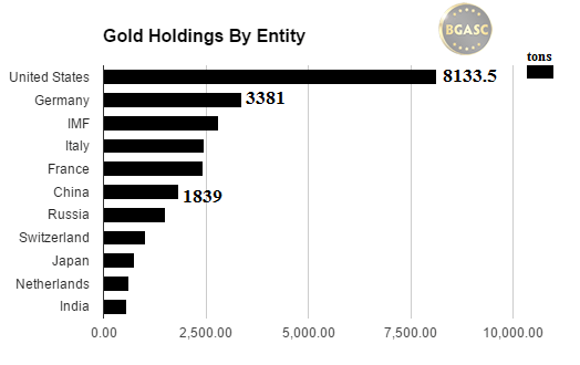 gold holdings by entity october 2016 bgasc