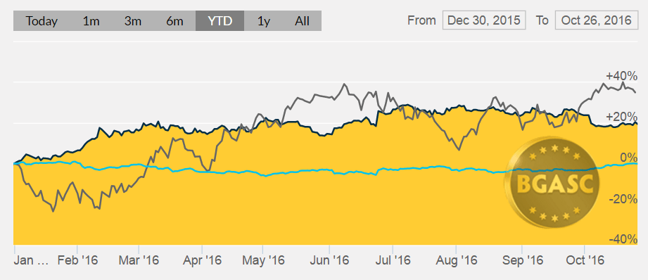 bgasc gold oil and dollar YTD oct 26