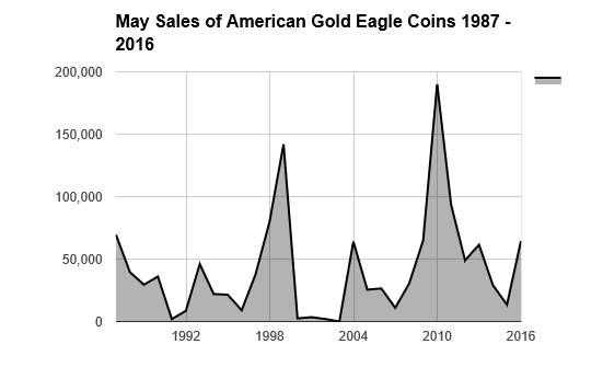 bgasc sales of american gold eagle coins 1987-2016 through may