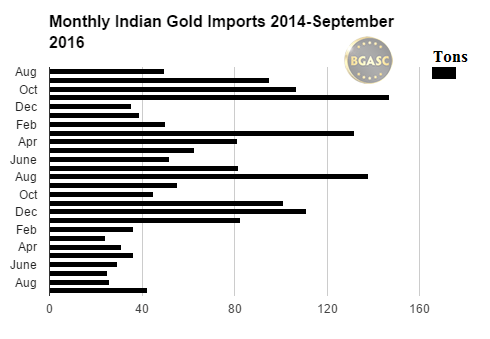 bgasc monthly indian gold imports 2014 - september 2016