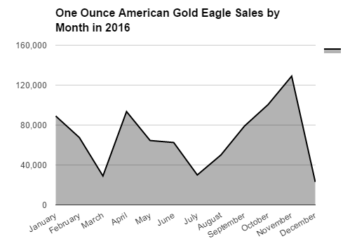 bgasc one ounce american gold eagle sales by month 2016 final