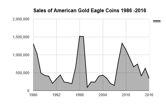 bgasc sales of american gold eagle coins 86-2016 may