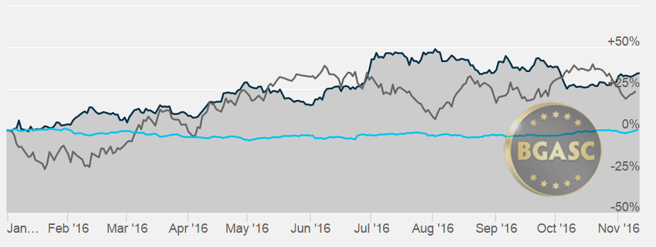 bgasc silver oil and dollar ytd novemb