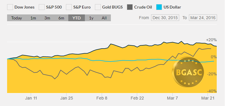 bgasc ytd gold oil and the dollar march 24