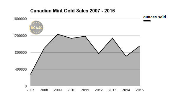 canadian mint gold sales bgasc 2007-2015