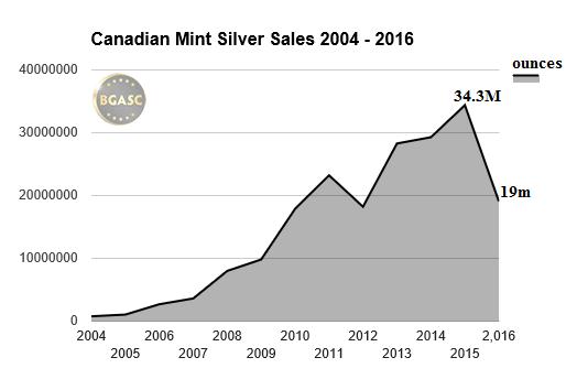 canadian mint silver sales 2004-2016 bgasc june
