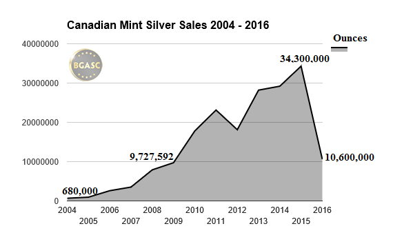 canadian mint silver sales 2004-2016 bgasc