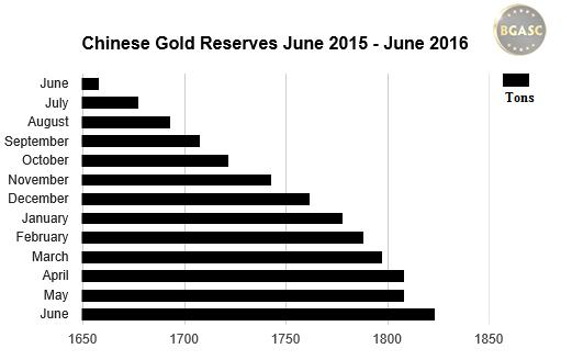 chinese gold reserves 2015 - 2016 June BGASC