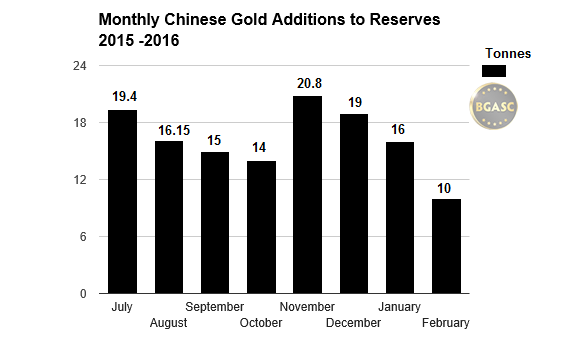 chinese gold reserves monthly additions bgasc