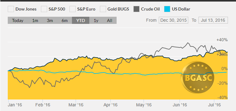 gold oil and dollar YTD July 13 bgasc