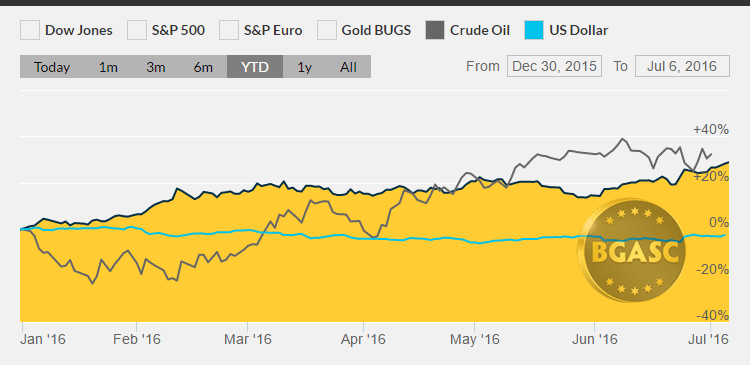 gold oil and dollar year to date bgasc