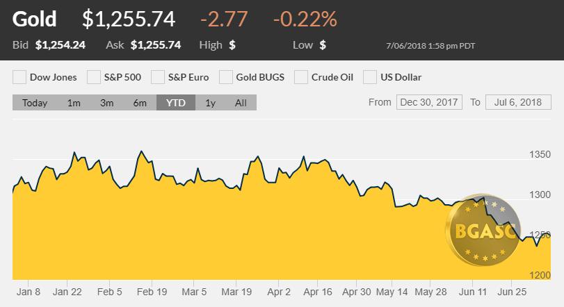 gold price YTD july 6 2018