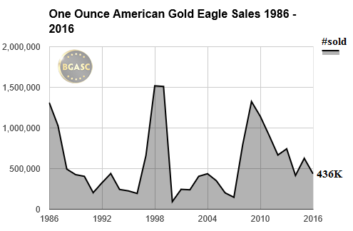 one ounce american gold eagle sales bgasc 1986 - 2016