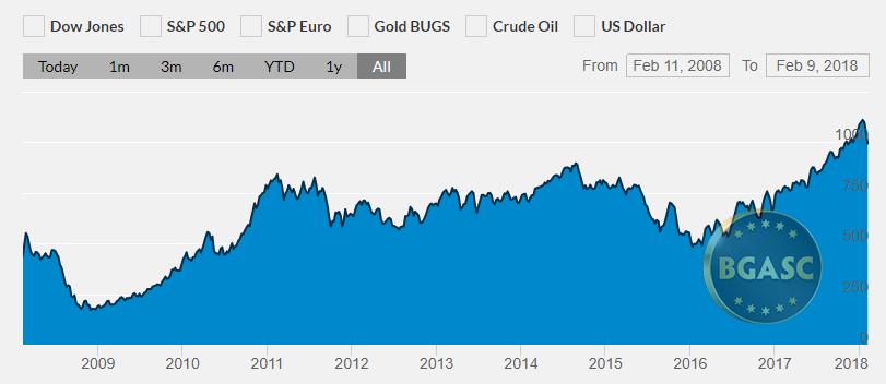 palladium price chart 2008- 2018