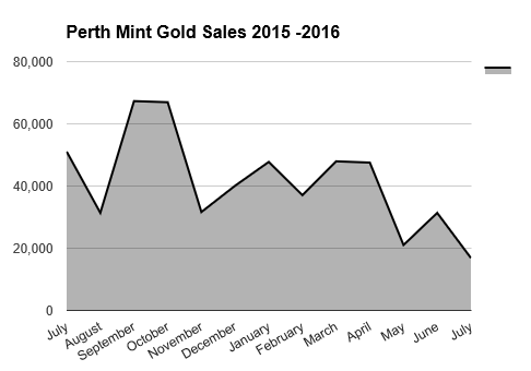 perth mint gold sales 2015 -16 BGASC