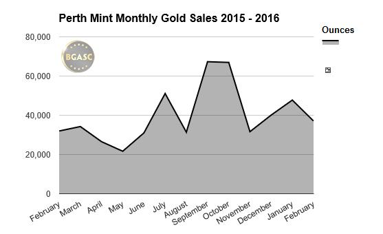 perth mint gold sales bgasc feb 2015-2016