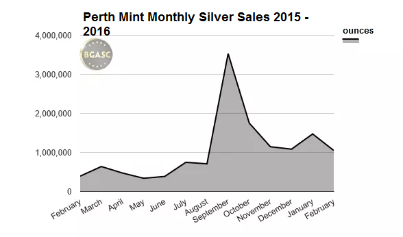 sales of silver at the perth mint bgasc 2015 -2016 february