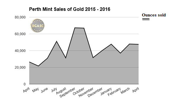 perth mint sales of gold april 2015-2016 bgasc