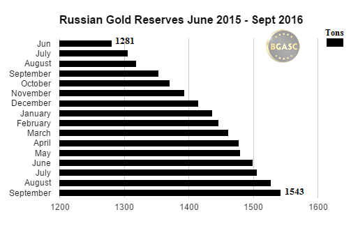russian gold reserves bgasc june 2015 -sept 2016