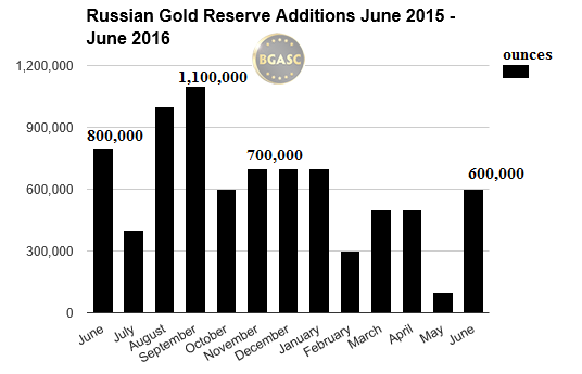 russian gold reserves  june 2015 - june 2016 bgasc