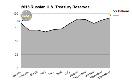 russian treasury reserves 2015 bgasc