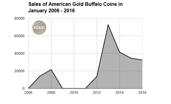 January sales of american gold buffalo coins bgasc 2006-2016