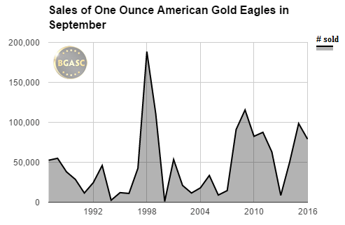sales of american gold eagles in september bgasc 1987-2016