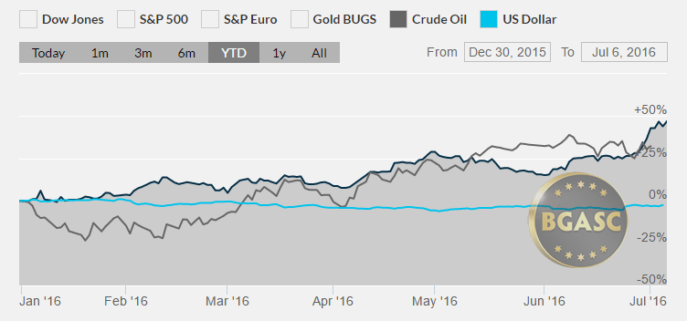silver oil and dollar year to date bgasc