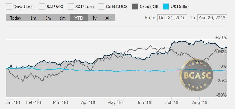 silver oil and dollar ytd august 30 2016 bgasc