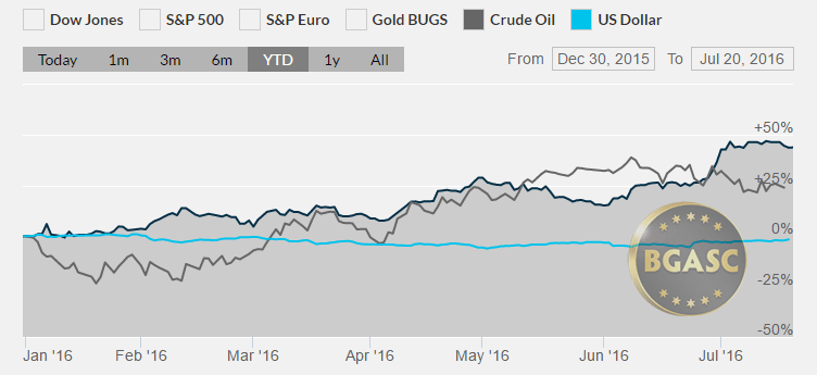 silver oil dollar july 20 ytd bgasc