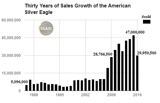 thirty years of american silver eagle sales growth bgasc