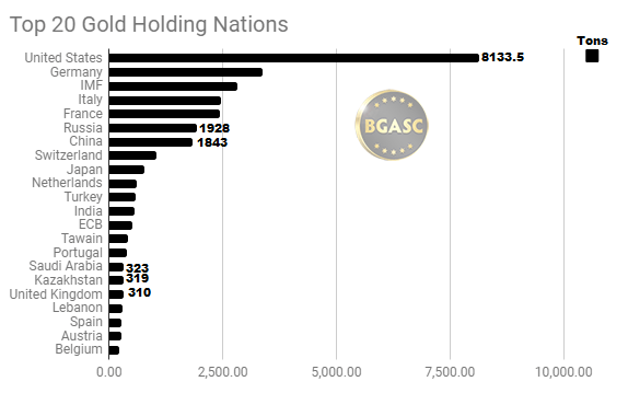 top 20 gold holding nations