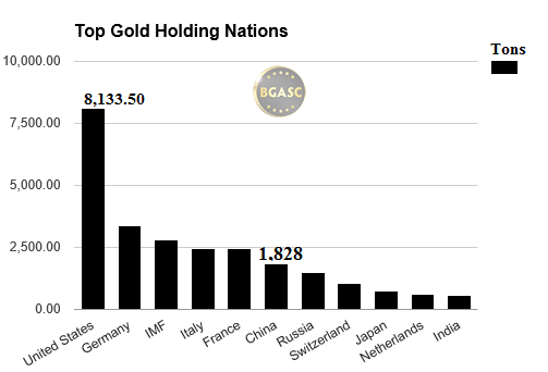 top gold holding countries bgasc august 2016