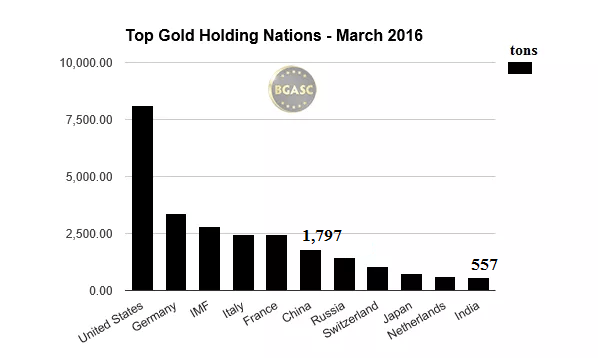 top gold holding nations bgasc china and india