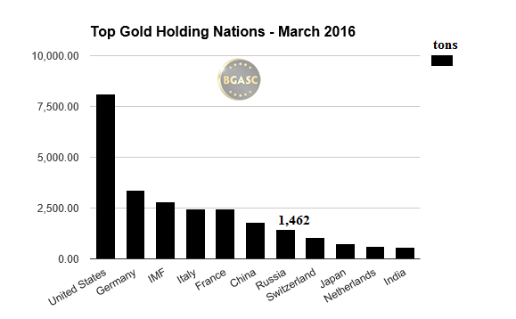 top gold holding nations march 2016 bgasc
