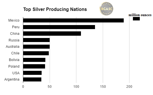 top silver producing nations bgasc