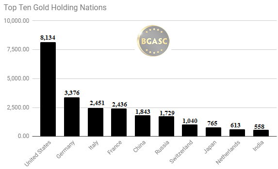 top ten gold holding nations August 24 2017